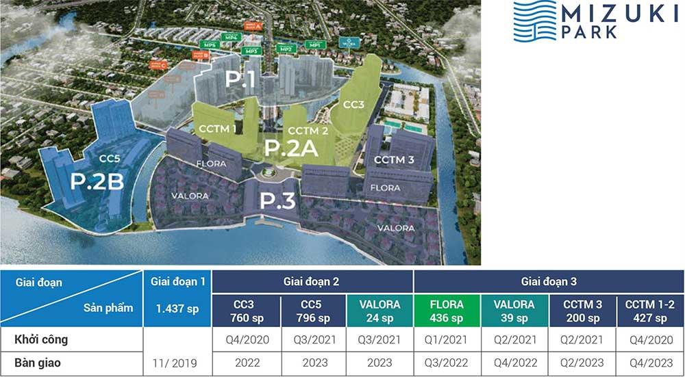 Chi tiết số lượng sản phẩm mizuki park giai đoạn 2 và 3