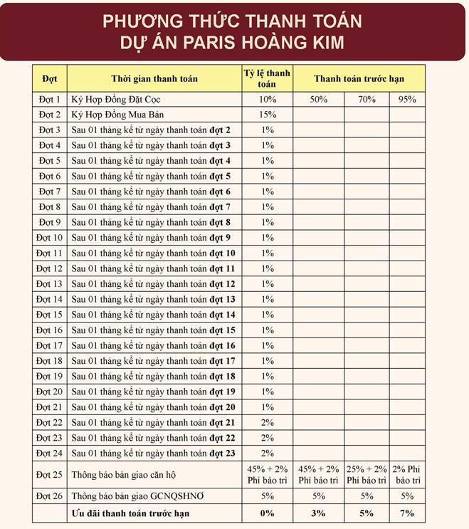 Phương thức thanh toán Paris Hoàng Kim
